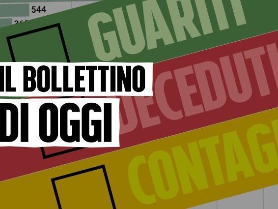 Bollettino Coronavirus Italia, 19.350 contagi e 785 morti per Covid: i dati di martedì 1 dicembre