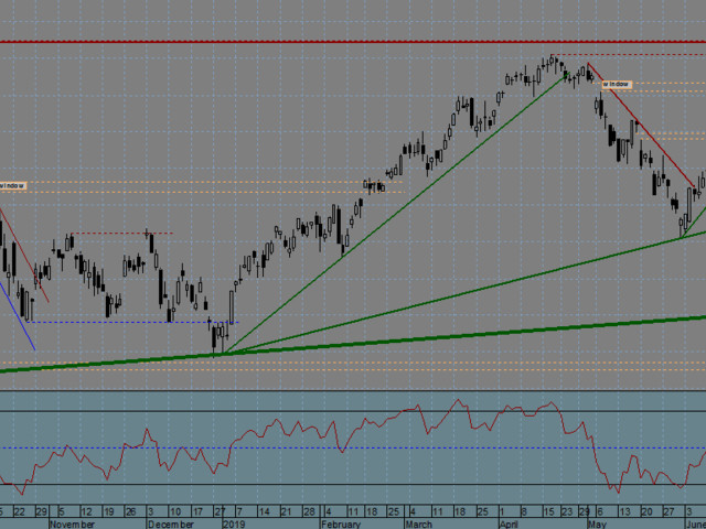 FTSE MIB Index (Italy) - 16/08/2019