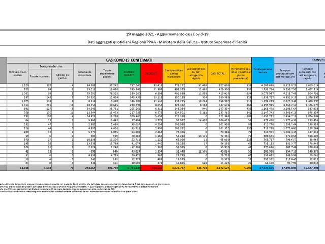 Covid, in Italia 5.741 nuovi casi con 251.037 tamponi e 164 morti