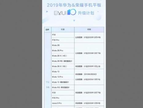 La carica dei 33: tempi beta EMUI 10 ufficiali per tanti Huawei e Honor