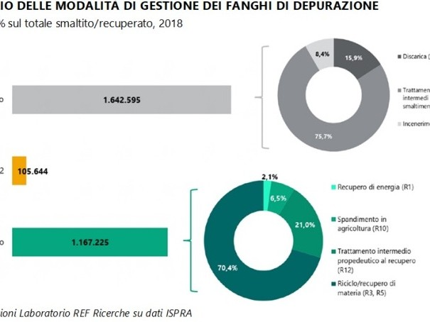 Fanghi di depurazione: l'Italia non sa come gestire 1,9 mln di ton/anno (e presto saranno 3,2)