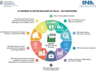 L'Italia del Biotech: quasi 700 imprese, più di 13.000 addetti e oltre 12 miliardi di fatturato