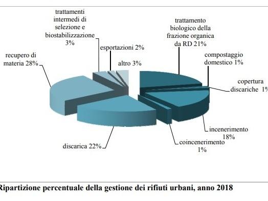 Tornano a crescere i rifiuti urbani prodotti in Italia, Ispra: mancano gli impianti per gestirli