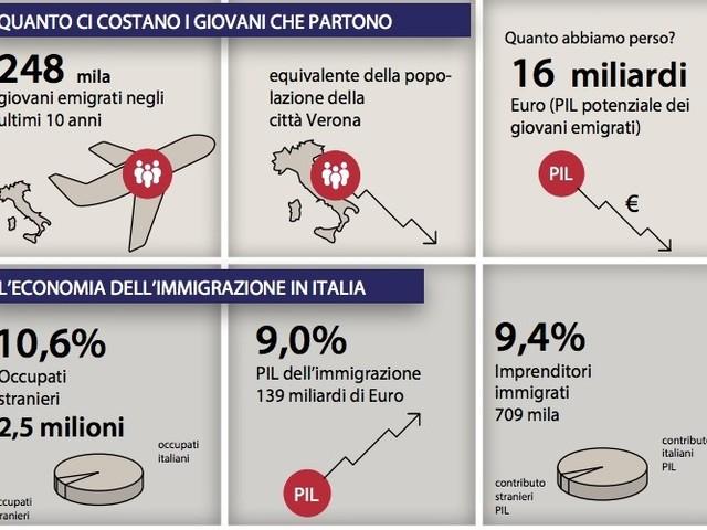 Sono 248mila i giovani italiani emigrati in 10 anni, e con loro 16 miliardi di euro