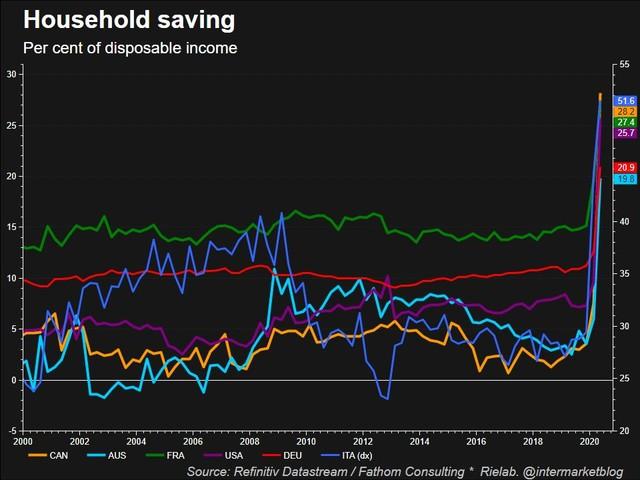 RISPARMI: la paura, la svalutazione e il saldo di conto corrente