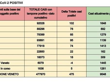 Covid in Veneto, il bollettino di oggi, martedì 26 ottobre 2021