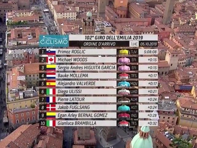 Giro dell'Emilia: Primoz Roglic vince e conquista ancora il San Luca