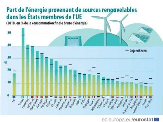 Nel 2018 nell'Ue è aumenta la quota di energie rinnovabili. L'Italia oltre l'obiettivo 2020 ma in calo rispetto al 2017