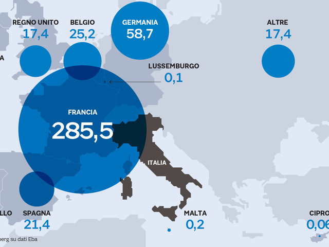 Debito italiano, sono le banche francesi i più importanti creditori esteri