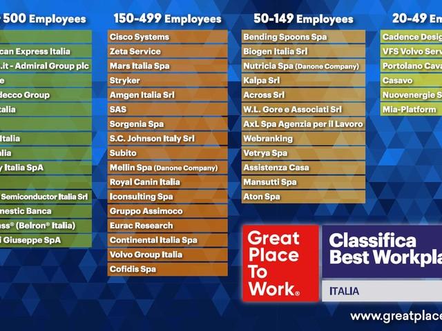 Le 50 migliori aziende d'Italia dove lavorare (secondo i dipendenti)