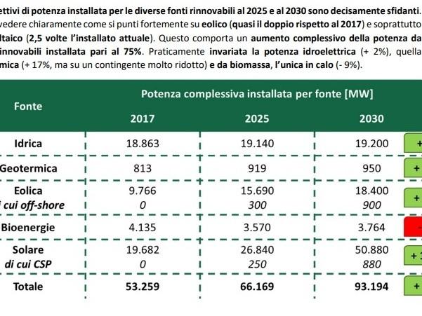 Geotermia, in Italia potenza installata «praticamente invariata» per i prossimi dieci anni?