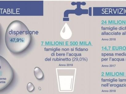 Istat, l'Italia spreca 4,5 miliardi di metri cubi di acqua potabile a causa di una rete colabrodo