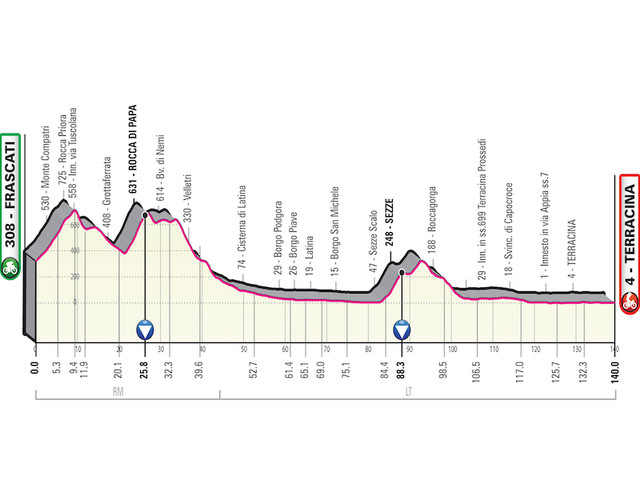Giro d'Italia 2019, quinta tappa Frascati-Terracina: avvio impegnativo, poi volata quasi scontata