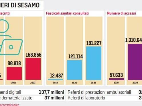 Esami e vaccini spingono Sesamo: sale l'utilizzo dei fascicoli online. Green pass la prossima sfida