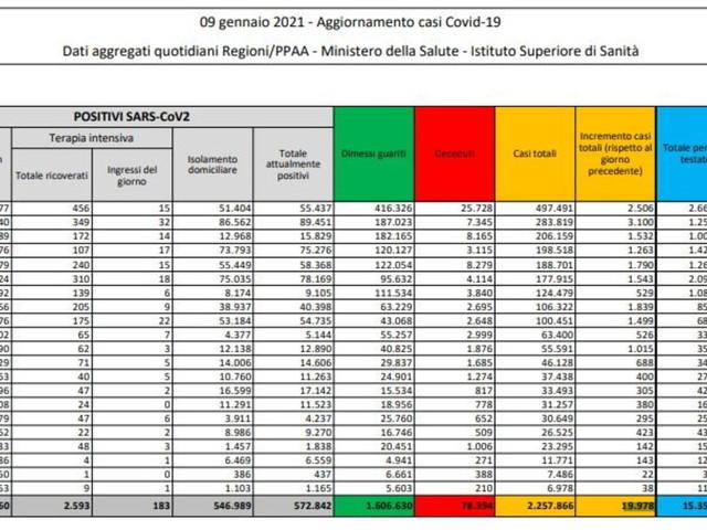 Coronavirus, 19.978 nuovi casi su 172.119 tamponi e altri 483 morti