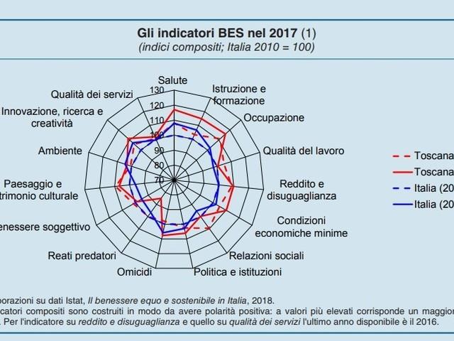 C'è più Benessere equo e sostenibile in Toscana che nel resto d'Italia