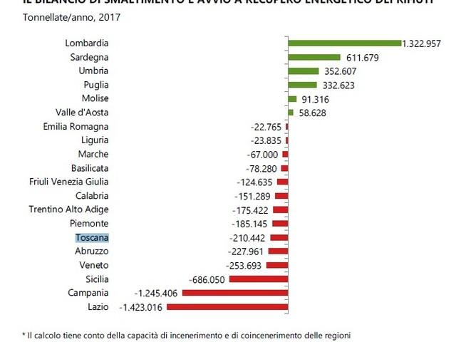 «Rischio collasso a breve termine» per la gestione dei rifiuti in Toscana