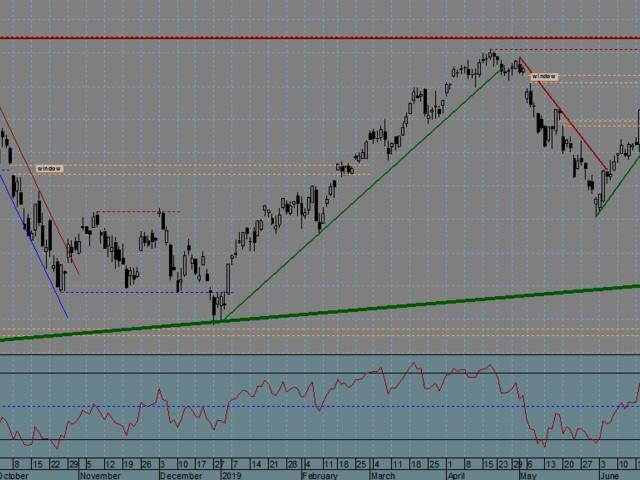 FTSE MIB Index (Italy) - 30/08/2019