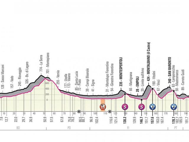 Giro d'Italia, seconda tappa Bologna-Fucecchio: percorso con saliscendi nel finale