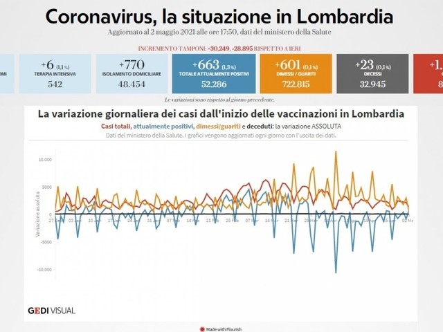 Coronavirus, il bollettino di oggi 2 maggio in Lombardia: 1.287 nuovi casi e 23 morti. Tasso di positività al 4,2%
