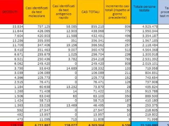 Covid, 6.596 nuovi casi con 215.748 tamponi e altri 21 decessi
