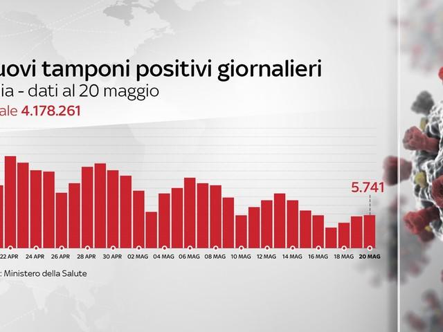 Coronavirus in Italia, il bollettino del 20 maggio: 5.741 nuovi casi, i morti sono 164