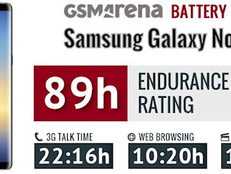 Per i test di Gsmarena la batteria del Note 8 Exynos superiore a quella del Note 8 Snapdragon e addirittura al Galaxy S8 Plus