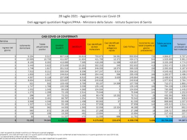 Covid, 5.696 nuovi casi con 248.472 tamponi e altri 15 decessi
