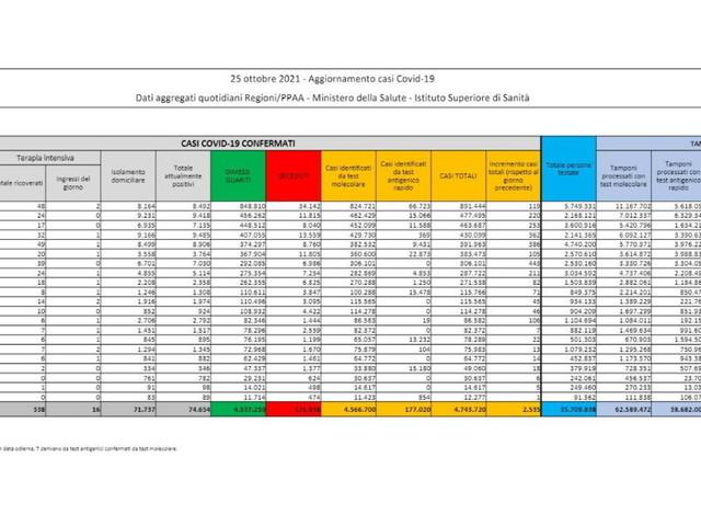 Covid,2.535 nuovi contagi con222.385 tamponi e altri 30 decessi