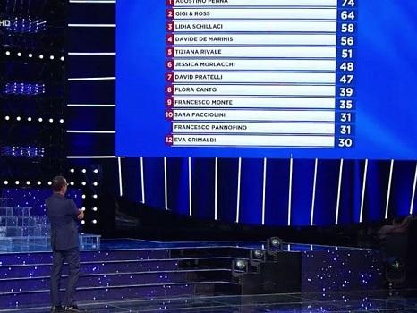 Curve ascolti Tv 20 settembre: dopo Amadeus, Conti chiude al 25,3% con Penna vincente. Finale Michelini al 19%
