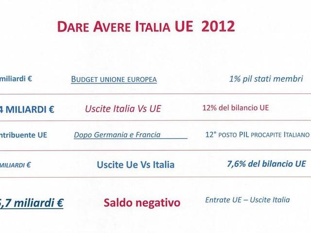 Con il Bilancio in rosso il Fisco è autorizzato a presumere l'esistenza di fondi neri