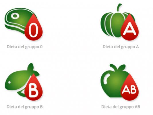 Dieta del gruppo sanguigno: i cibi consigliati secondo il regime alimentare del dottor Mozzi