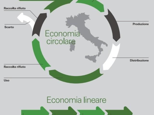 Pnrr, l'economia circolare cenerentola del Recovery plan italiano?