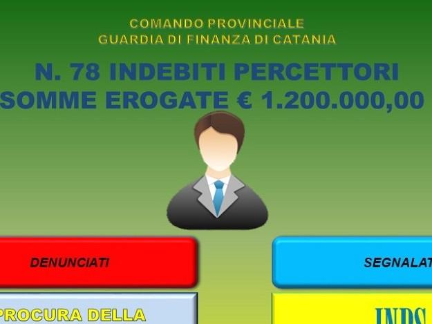 Maxi operazione contro i furbetti del reddito di cittadinanza, denunciati in 78 a Catania (VIDEO)
