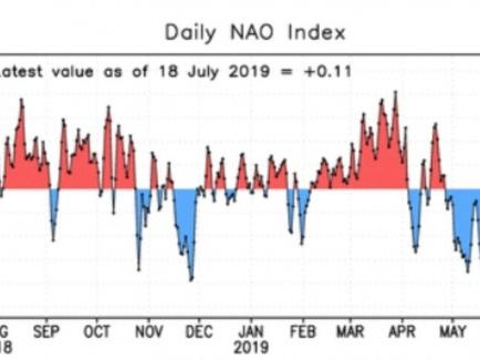 Meteo e clima: la NAO torna positiva dopo 83 giorni
