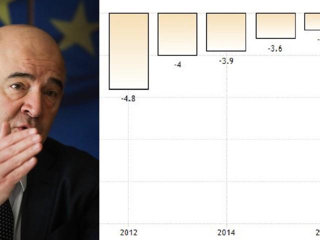 """La parabola di Moscovici: """"Deficit dell'Italia oltre il 3%? Controsenso"""". Ma da ministro dell'Economia francese lo sforò per tutto il mandato"""