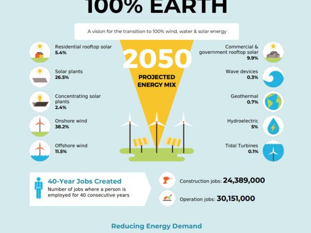È possibile un Green new deal in ogni Paese del mondo? Sì e conviene. Gli esempi di Europa e Usa
