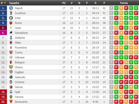 SERIE A – La Juve torna a -1 dal Napoli, cade ancora il Benevento. Pari e spettacolo tra Atalanta e Lazio