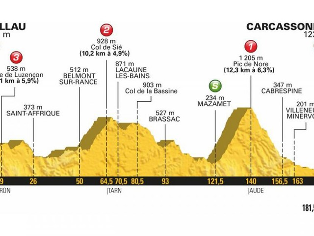 Tour de France 2018: percorso e altimetria 15^ tappa Millau-Carcassonne