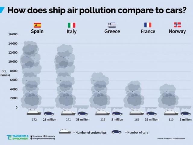 Inquinamento: 200 navi da crociera equivalgono a 20 volte tutte le auto in Europa