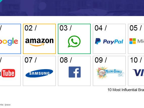 I brand di Internet ci cambiano la vita