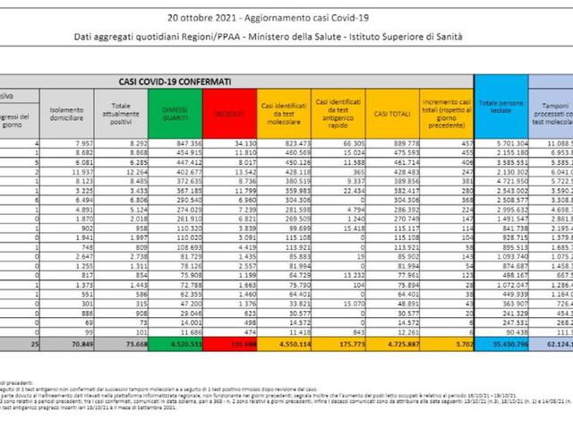 Covid, in Italia 3.702 nuovi casi su 485.613 tamponi e altri 33 morti