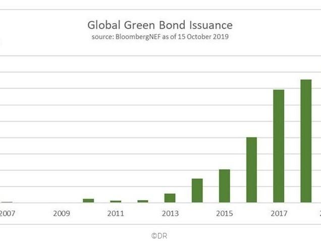 Investire nella difesa del clima? Si può, attraverso i green bond: ecco come funzionano