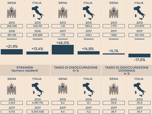Siena: la ripresa accelera, ma la disoccupazione non cala ancora