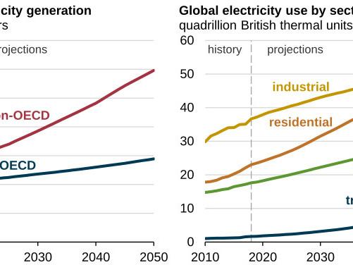 Come crescerà il consumo e la produzione di energia elettrica nei prossimi anni