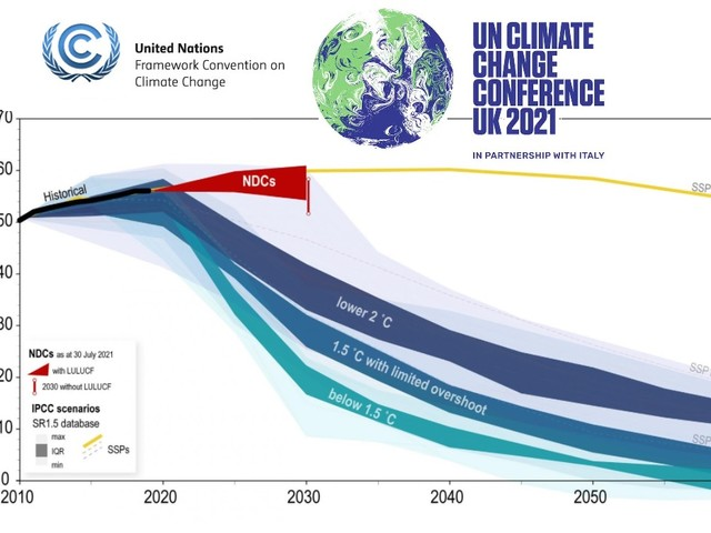 I tagli di gas serra promessi dai Paesi del mondo non bastano a salvarci dalla catastrofe climatica