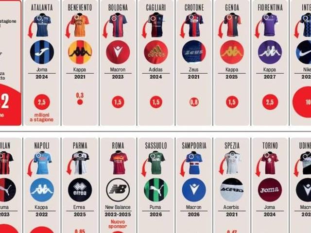 Nuova Roma e Juve top, resiste il Made in Italy: ora la Serie A vale 106 milioni