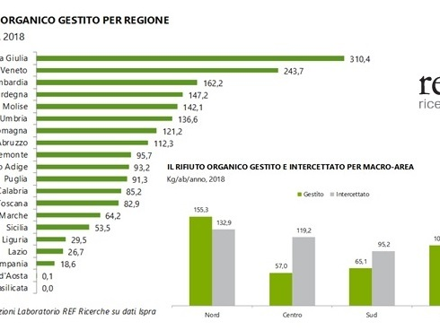 Il rifiuto organico. Quale sviluppo tra tutela del mercato e dell'ambiente