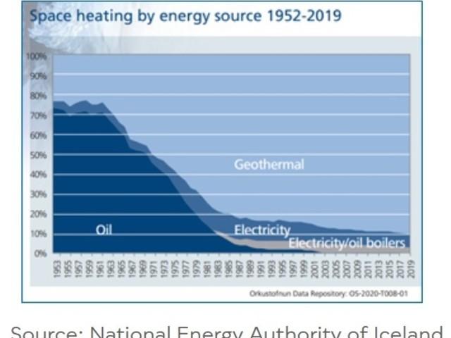 Dal petrolio alla geotermia: all'Islanda sono bastati 12 anni per una rivoluzione verde