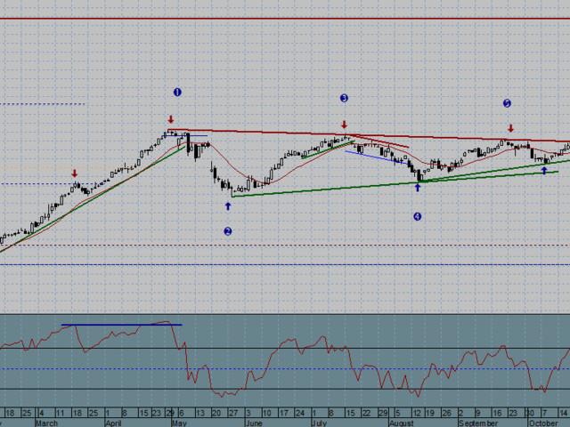 AZIMUT Holding SpA - 032/01/2020